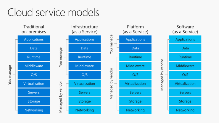 Azure As Starting Point